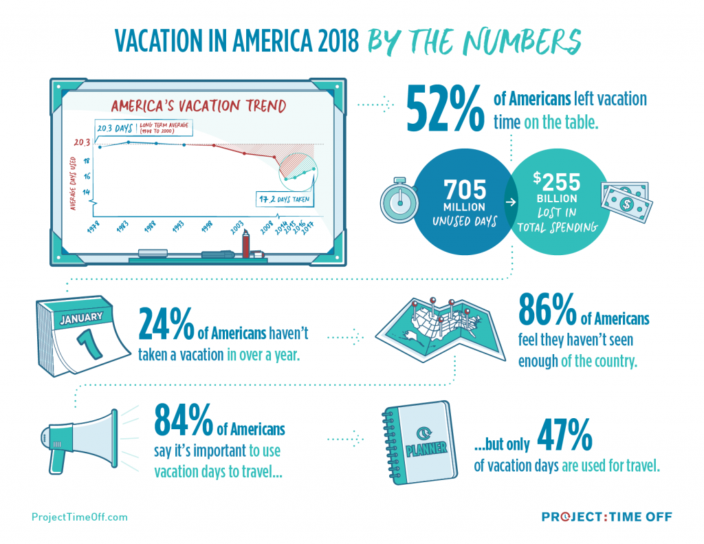 Vacation in America 2018